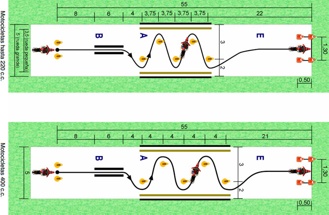 Maniobras en circuito cerrado 1