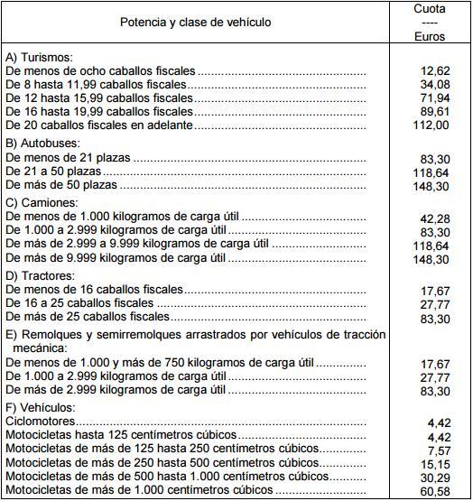 como calcular el Impuesto de circulación en motos