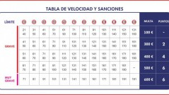 tabla-velocidades