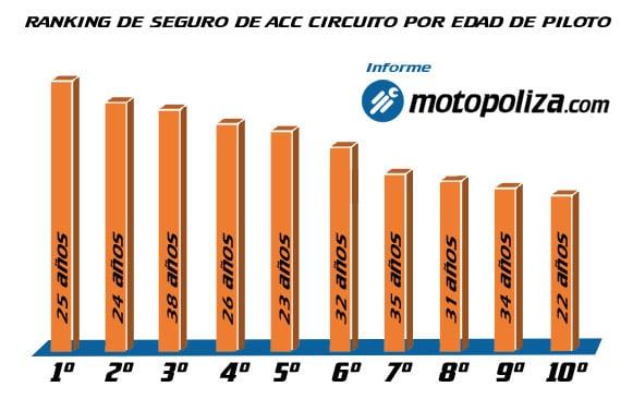 los seguros de accidente en circuito en España - Ranking-acc-circuito-por-edad-piloto