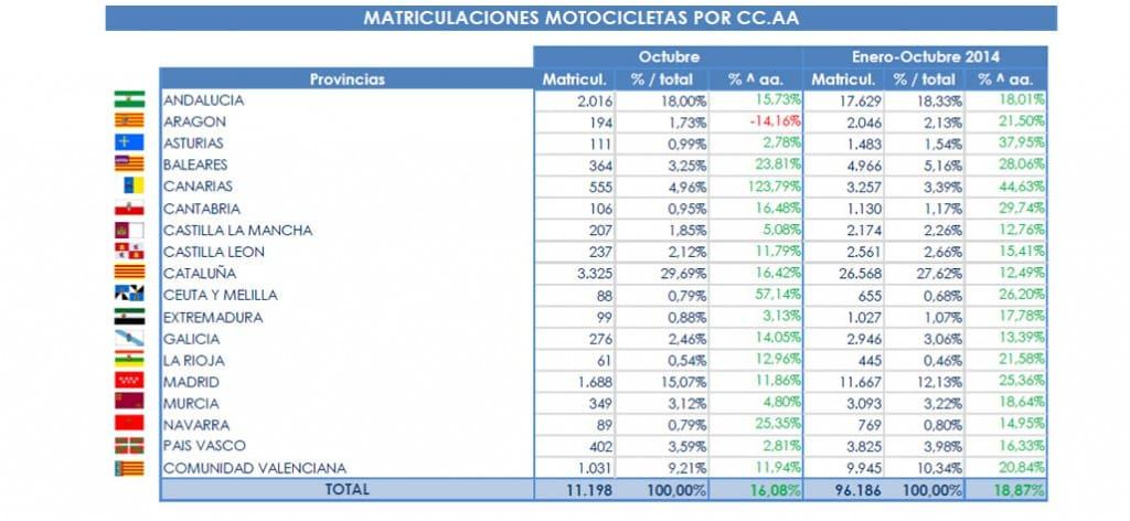 matriculaciones-motos-por-CCAA-2014