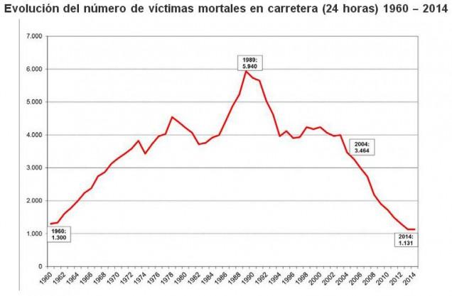 Evolución del número de víctimas mortales en las carreteras españolas entre 1960 y 2014