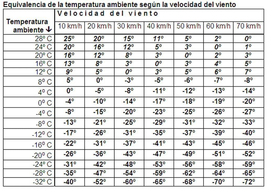 La sensación térmica en la moto: cuánto frío pasarás en función de la velocidad