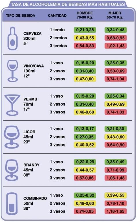 tasa-de-alcholemia-segun-el-tipo-de-bebida