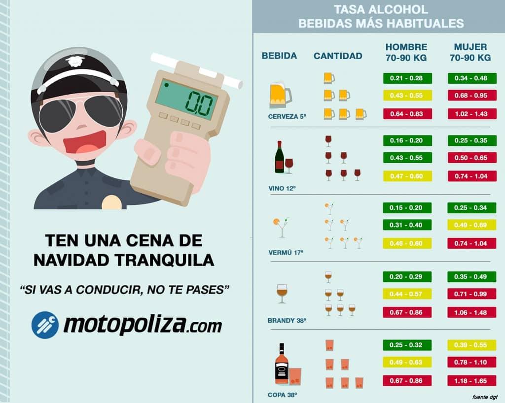 multas y sanciones por conducir bajo los efectos del alcohol